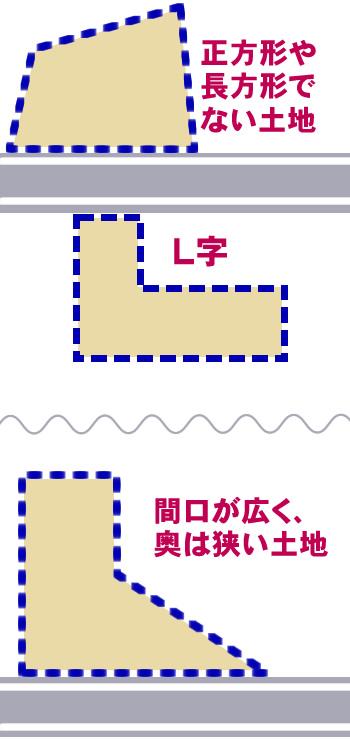 正方形や長方形でない土地・L字角地・間口が広く、奥は狭い土地