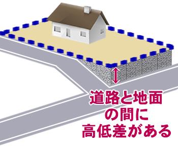 道路と地面の間に高低差がある土地(地面より高い)