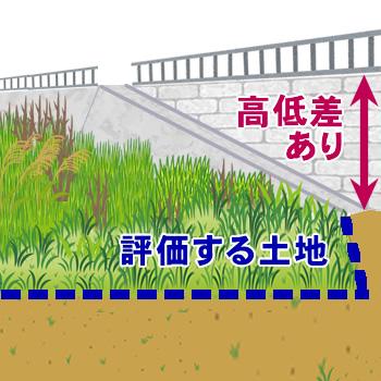 道路と地面の間に高低差がある土地(地面より低い)