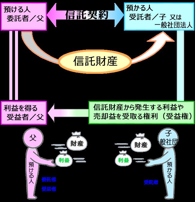 家族信託(民事信託)イメージ図 | 税理士法人プラス